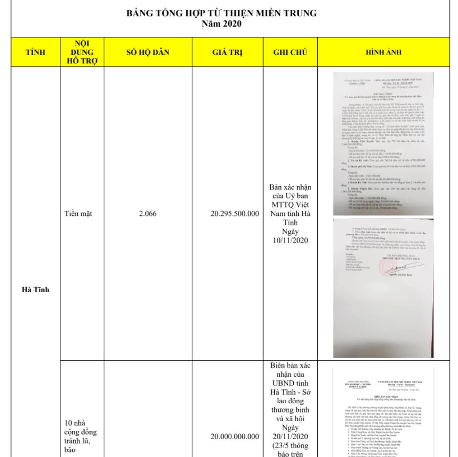Trọn vẹn bảng kê khai các khoản chi trong chuyến từ thiện miền Trung lũ lụt năm 2020 của Thủy Tiên-19