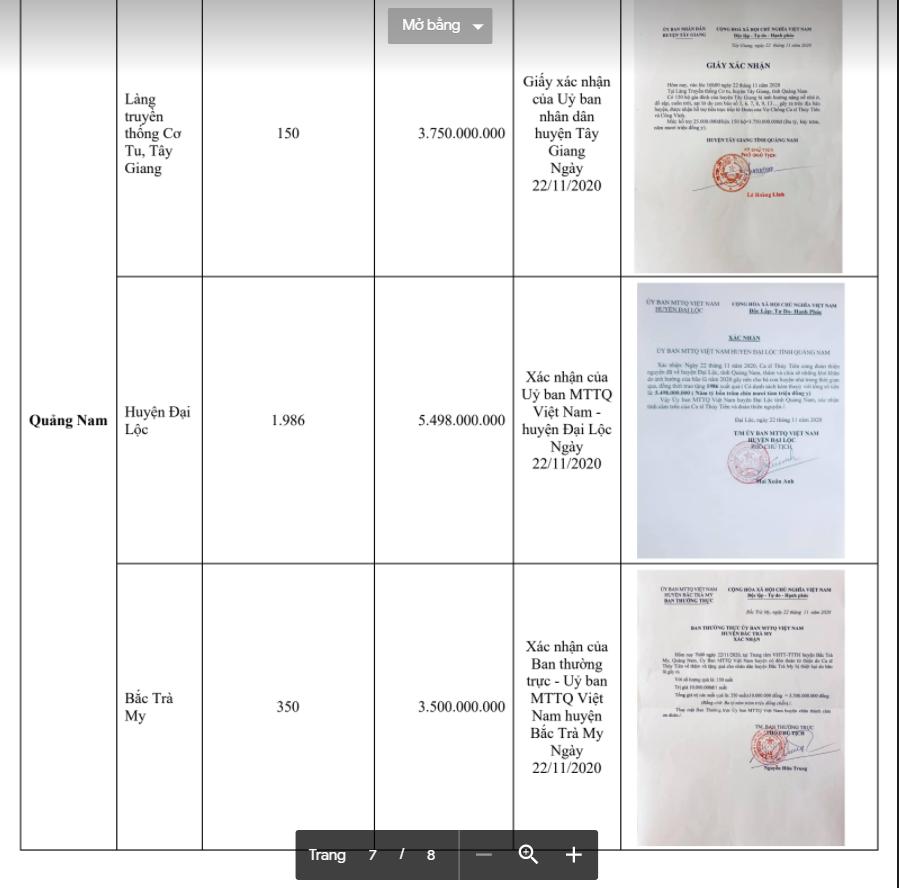 Trọn vẹn bảng kê khai các khoản chi trong chuyến từ thiện miền Trung lũ lụt năm 2020 của Thủy Tiên-28