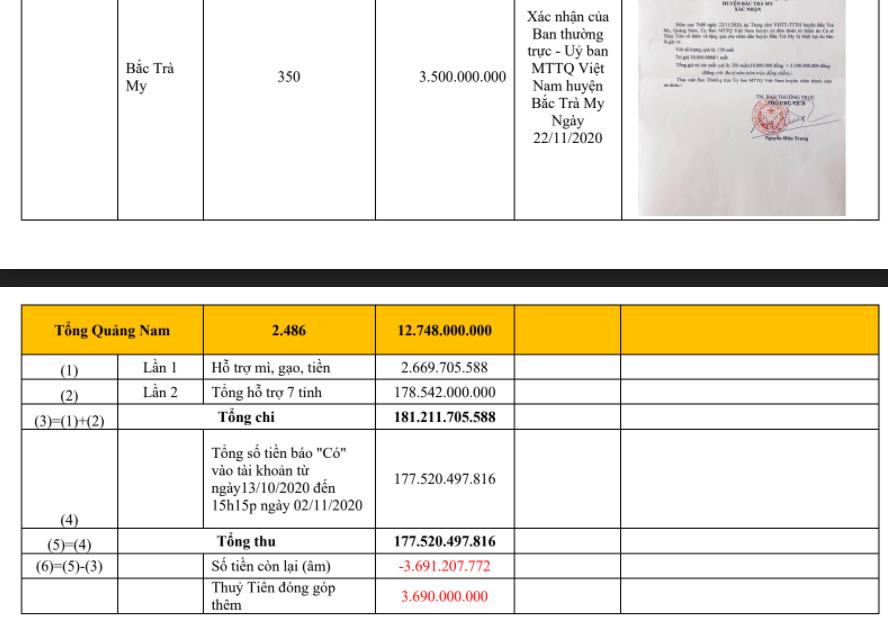 Trọn vẹn bảng kê khai các khoản chi trong chuyến từ thiện miền Trung lũ lụt năm 2020 của Thủy Tiên-29