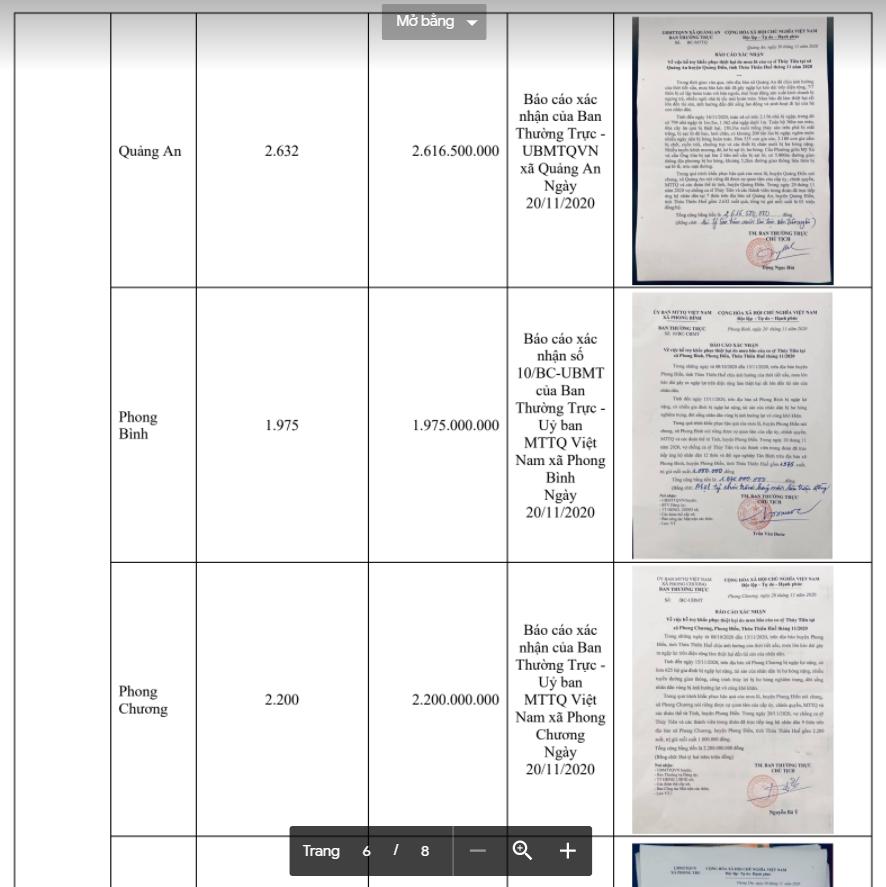 Trọn vẹn bảng kê khai các khoản chi trong chuyến từ thiện miền Trung lũ lụt năm 2020 của Thủy Tiên-26