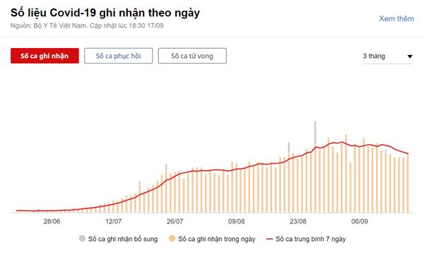 11.506 người mắc Covid-19 trong ngày 17/9, TP.HCM có 5.972 ca-1