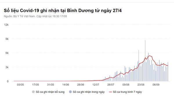 11.506 người mắc Covid-19 trong ngày 17/9, TP.HCM có 5.972 ca-2