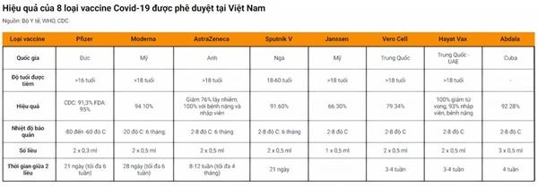 Hiệu lực của 8 loại vaccine Covid-19 được phê duyệt tại Việt Nam-1