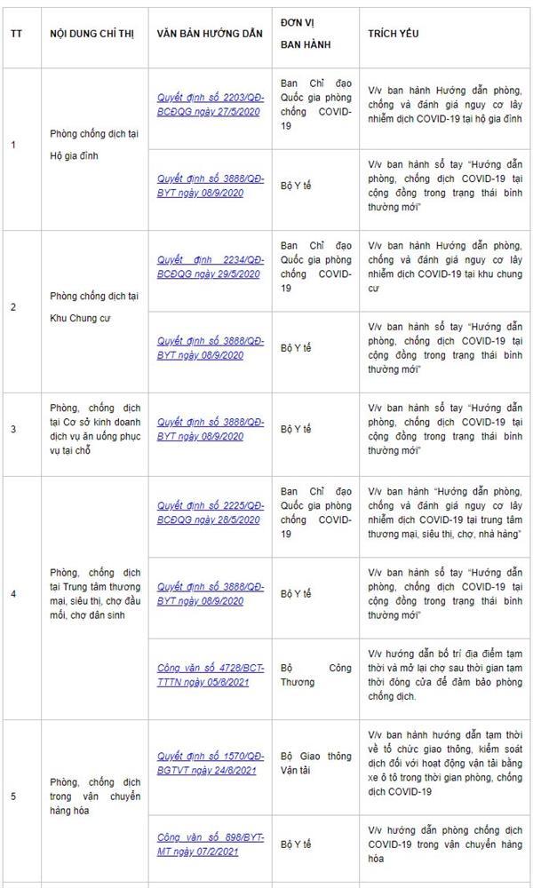 Chỉ thị số 22/CT-UBND của UBND TP Hà Nội và Danh mục văn bản Hướng dẫn an toàn phòng, chống dịch bệnh Covid-19-2