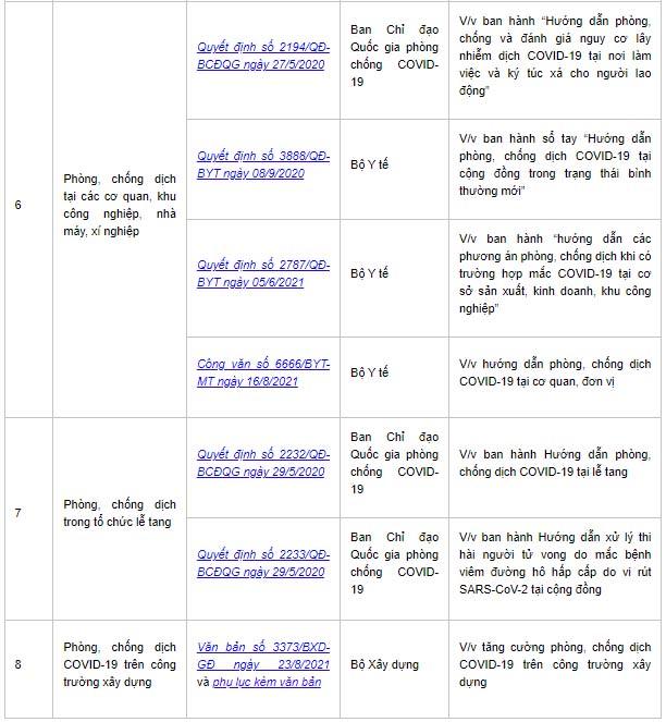 Chỉ thị số 22/CT-UBND của UBND TP Hà Nội và Danh mục văn bản Hướng dẫn an toàn phòng, chống dịch bệnh Covid-19-3