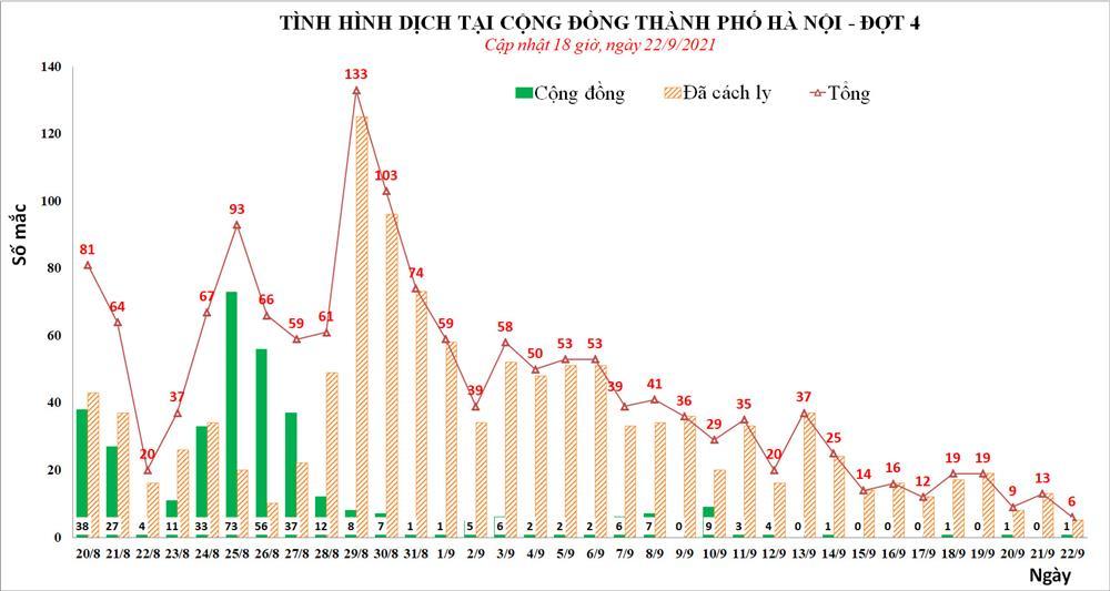TIN VUI: Chiều 22/9, Hà Nội không phát hiện thêm ca mắc Covid-19, tổng 6 ca trong ngày-1