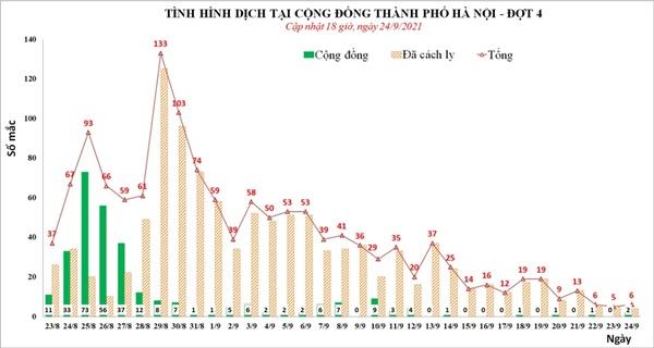 Chiều 24/9, Hà Nội phát hiện thêm 2 ca mắc Covid-19, trong đó, 1 ca là công nhân xây dựng-2