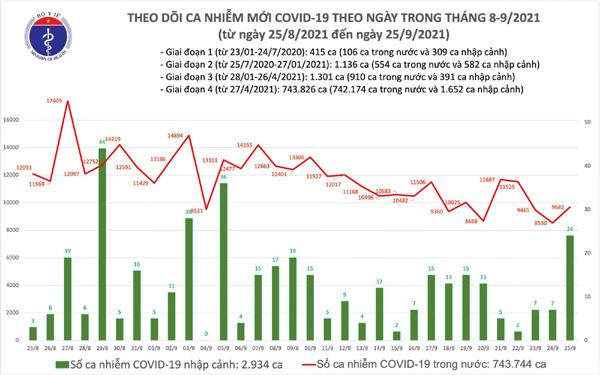 Ngày 25/9: Có 9.706 ca mắc COVID-19, trong đó TP HCM và Bình Dương đã ghi nhận 7.675 ca-1