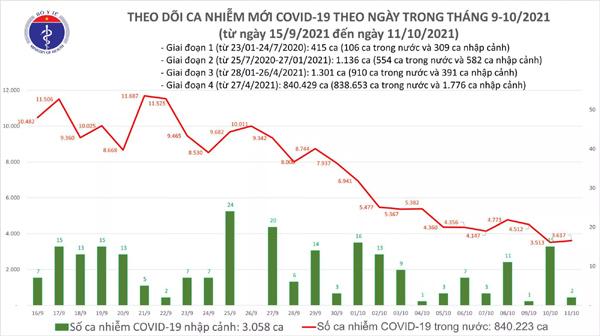 Ngày 11/10: Có 3.619 ca mắc COVID-19 tại 44 địa phương, riêng TP HCM 1.527 ca-1