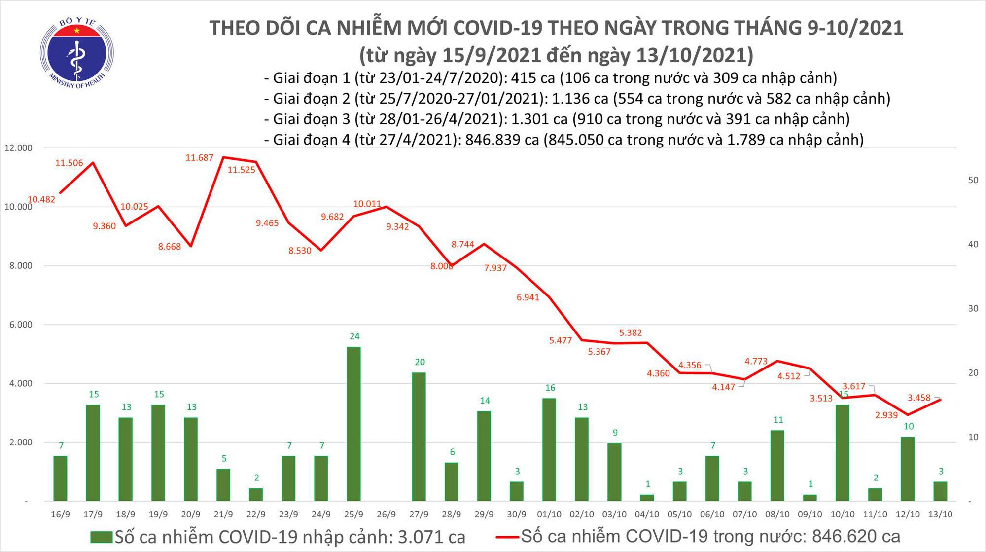 Ngày 13/10: Cả nước có 3.461 ca mắc Covid-19, gần 1.200 bệnh nhân khỏi-1