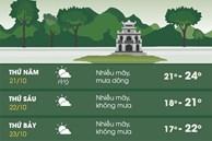 Hà Nội rét 17 độ C